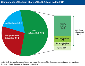 Close to 7 cents of the U.S. food dollar is value added by U.S. farms