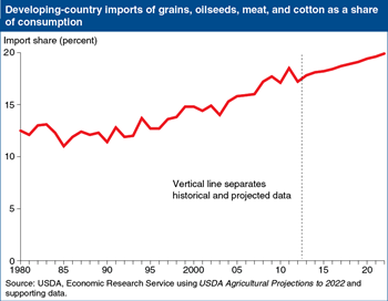 Developing-country agricultural imports to account for a growing share of consumption