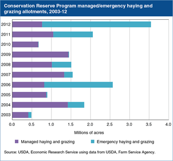 Emergency haying and grazing on land in the CRP peaked in 2012