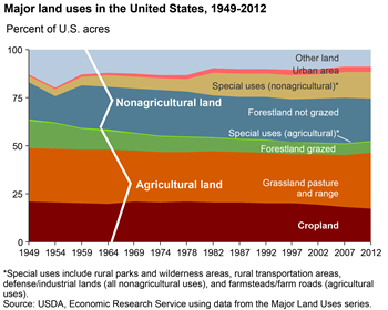 Agricultural production is a major use of land, accounting for over half of the U.S. land base
