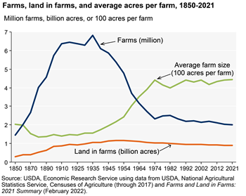 The number of farms has leveled off at about 2.1 million