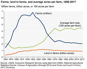 The number of farms has leveled off at about 2.05 million