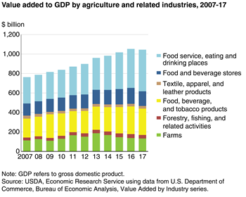 usda ers ag and food sectors and the economy Wells Ag Co what is agriculture\u0027s share of the overall u s economy?