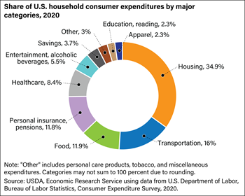 Food accounted for 12.9 percent of American households' expenditures in 2018