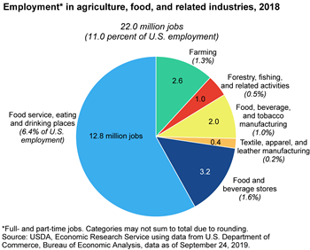 Agriculture and its related industries provide 11 percent of U.S. employment