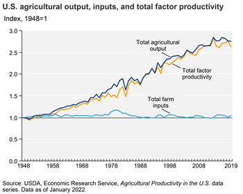 U.S. agricultural productivity has generally risen over time