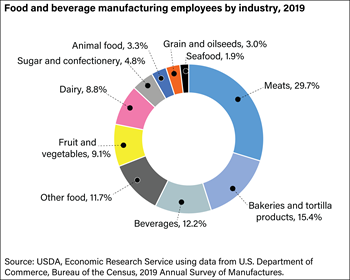 Food manufacturing accounts for 14 percent of all U.S. manufacturing employees