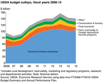 Food and nutrition assistance programs make up the largest share of USDA outlays