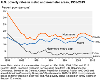 Nonmetro poverty has been higher than metro poverty since 1959