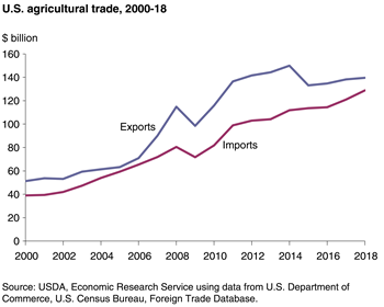 U.S. trade surplus smallest since 2007