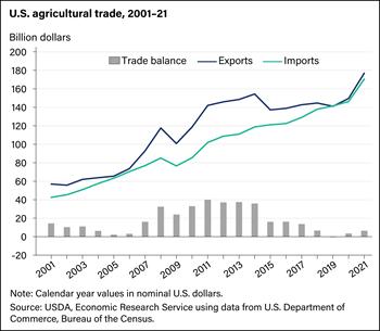 USDA ERS - Agricultural Trade