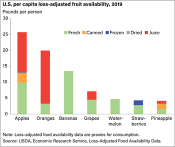 Oranges and apples are America's top fruit choices