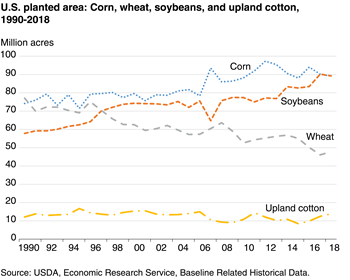Corn, soybean, and cotton acreage has risen since 1990, while wheat is down