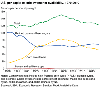Availability of refined sugars has been higher than corn sweeteners for the last seven years