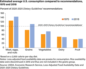 U.S. diets are out of balance with Federal recommendations