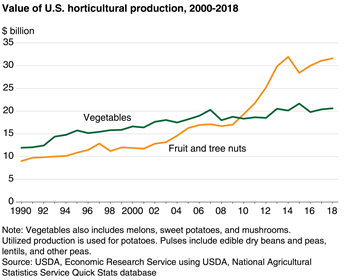 Fruit and tree nuts lead the growth of horticultural production value