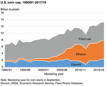 Corn-based ethanol production in the United States has plateaued in recent years
