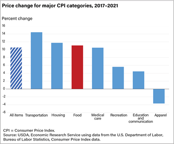 USDA ERS - Food Prices and Spending