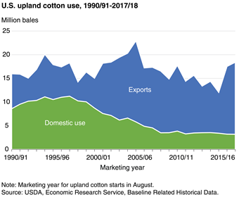 More U.S. cotton is exported than milled domestically