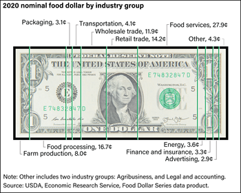 Over a third of the U.S. food dollar is spent on eating-out services