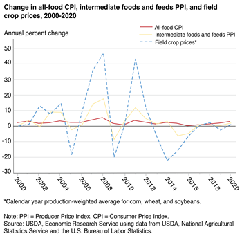 Retail food prices are less volatile than farm prices