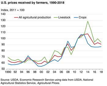 Farm-level prices have declined from recent highs