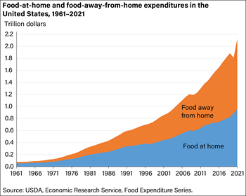 U.S. food-away-from-home spending continued to outpace food-at-home spending in 2018