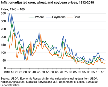 Inflation-adjusted price indices for corn, wheat, and soybeans show long-term declines