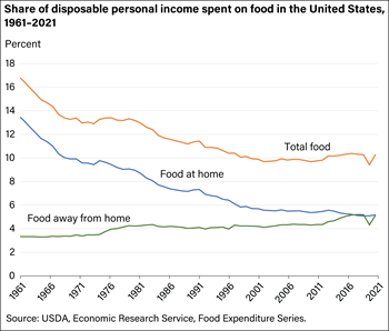 Americans' budget share for total food was at a historical low of 9.5 percent in 2019
