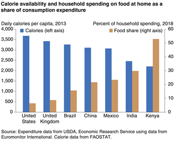 Calorie availability and importance of food in household spending are inversely related