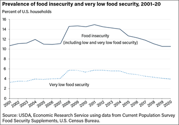 The prevalence of food insecurity in 2019 is down from 2018