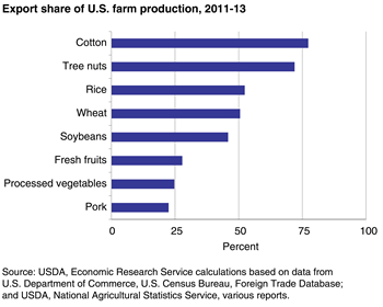 Exports expand the market for U.S. agricultural products