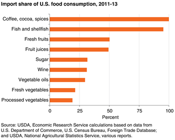 USDA ERS - Agricultural Trade