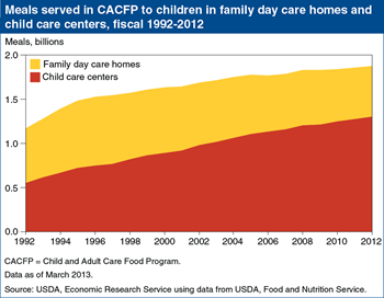 Participation in USDA's Child and Adult Care Food Program shifts to child care centers