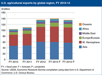 Asian and Western Hemisphere countries lead growth in U.S. agricultural exports