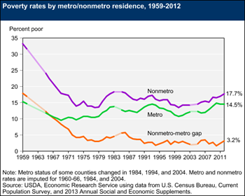 Nonmetro poverty at its highest in more than 25 years
