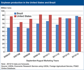 Brazil expected to surpass the United States in soybean production in 2013/14
