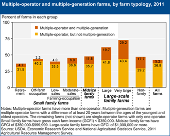 Multiple-operator farms are prevalent among large and very large family farms