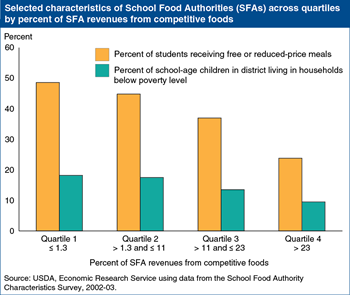 Competitive foods are a larger portion of school foodservice revenues in more affluent districts