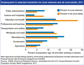 Rural veterans work in higher-paying industries