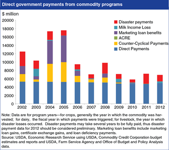 Total Farm Bill commodity program payments vary with weather and markets