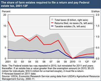Most farm estates would be exempt from Federal estate tax in 2013
