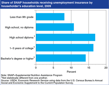 Share of SNAP households also receiving unemployment insurance lowest for those with the least education