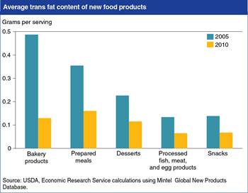 Food companies reduced trans fats in new products from 2005 to 2010