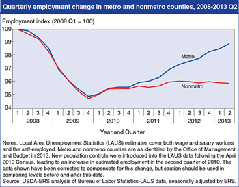 Recent employment growth in U.S. nonmetro areas remains flat