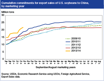 Export sales commitments to China drive U.S. soybean export market