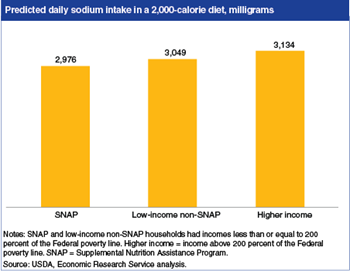 SNAP participants' sodium intake lower than non-participants, though still higher than recommended