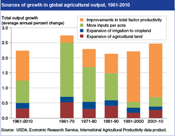Increased productivity now the primary source of growth in world agriculture