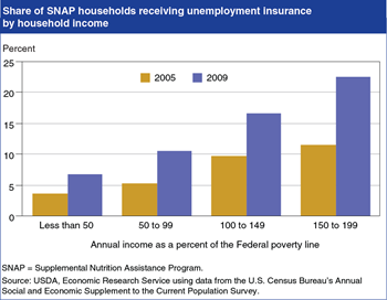 Poorest SNAP households least likely to get additional support from unemployment insurance