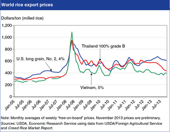 World rice prices more volatile following 2008 price spike